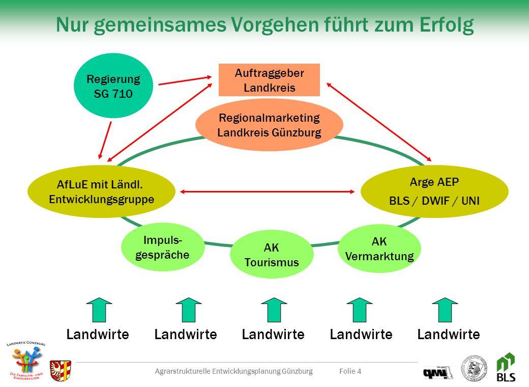 Agrarstrukturelle Entwicklungsplanung GünzburgFolie 3 Ziele der AEP Zuerwerbsmöglichkeiten aufzeigen Tourismus Direktvermarktung LandschaftspflegeDien
