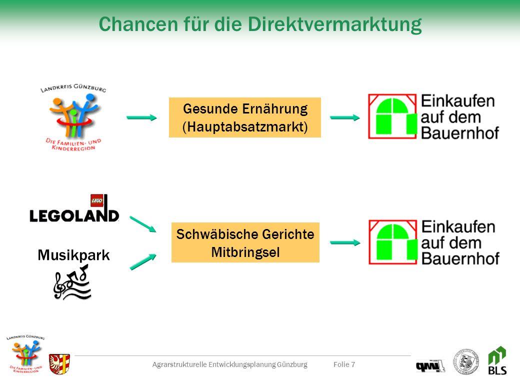 Agrarstrukturelle Entwicklungsplanung GünzburgFolie 7 Chancen für die Direktvermarktung Gesunde Ernährung (Hauptabsatzmarkt) Musikpark Schwäbische Gerichte Mitbringsel