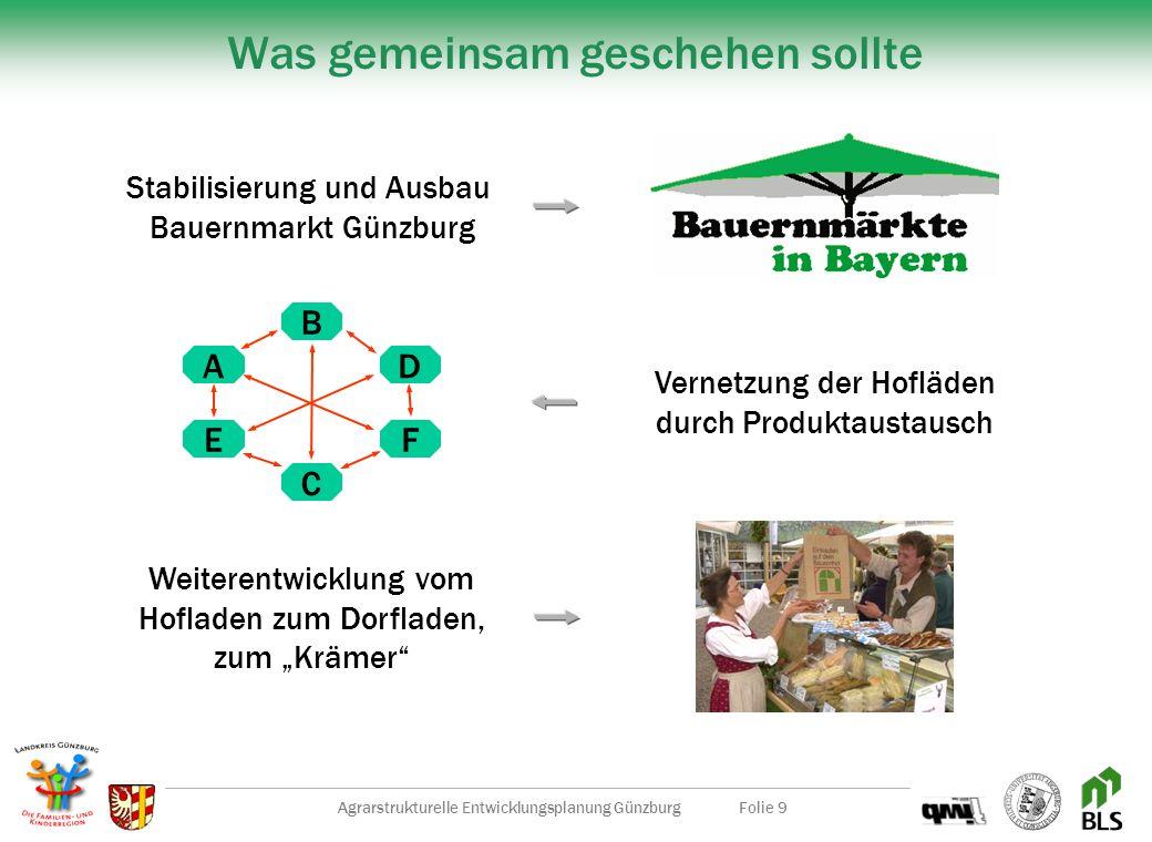 Agrarstrukturelle Entwicklungsplanung GünzburgFolie 9 Was gemeinsam geschehen sollte Stabilisierung und Ausbau Bauernmarkt Günzburg Weiterentwicklung vom Hofladen zum Dorfladen, zum Krämer Vernetzung der Hofläden durch Produktaustausch A E C F D B