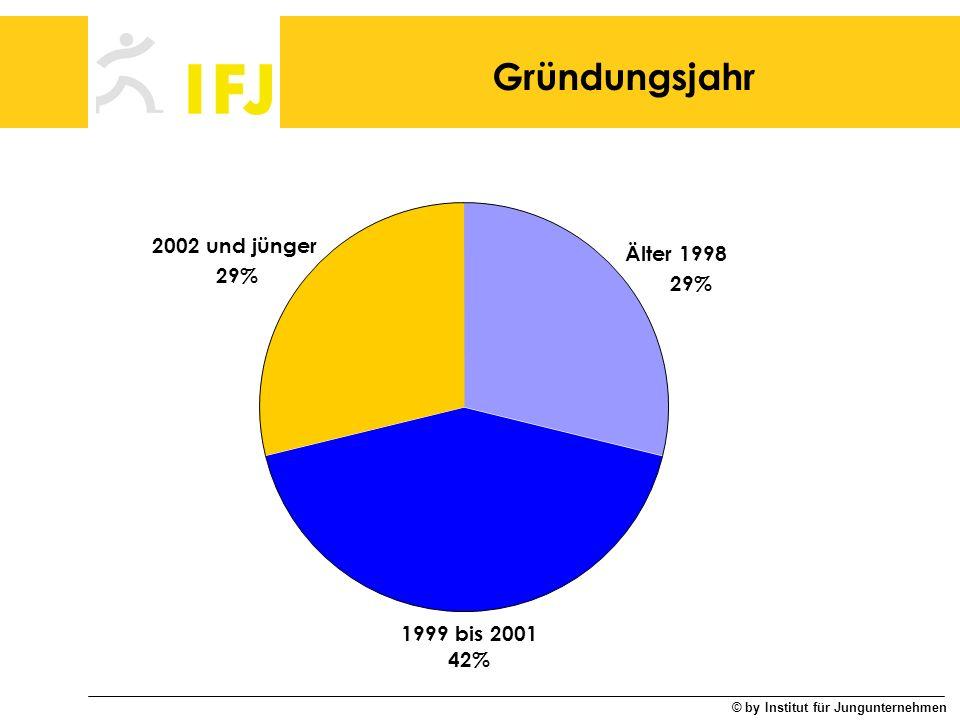 © by Institut für Jungunternehmen Gründungsjahr Älter 1998 29% 1999 bis 2001 42% 2002 und jünger 29%