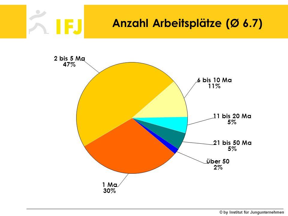© by Institut für Jungunternehmen Anzahl Arbeitsplätze (Ø 6.7) über 50 2% 21 bis 50 Ma 5% 11 bis 20 Ma 5% 1 Ma 30% 2 bis 5 Ma 47% 6 bis 10 Ma 11%