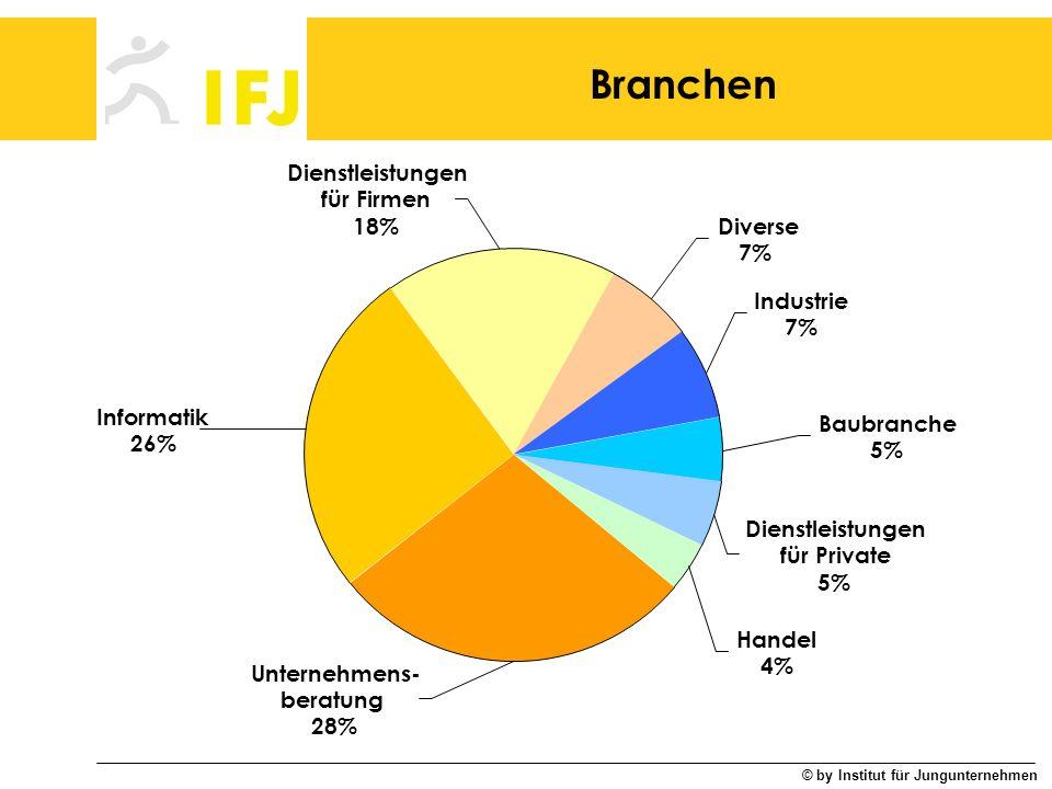 © by Institut für Jungunternehmen Branchen Dienstleistungen für Private 5% Handel 4% Unternehmens- beratung 28% Informatik 26% Dienstleistungen für Fi