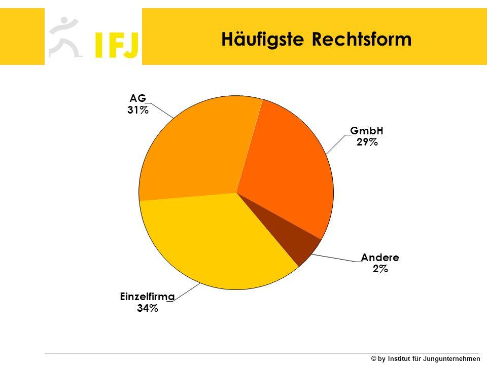 © by Institut für Jungunternehmen Häufigste Rechtsform Andere 2% Einzelfirma 34% GmbH 29% AG 31%