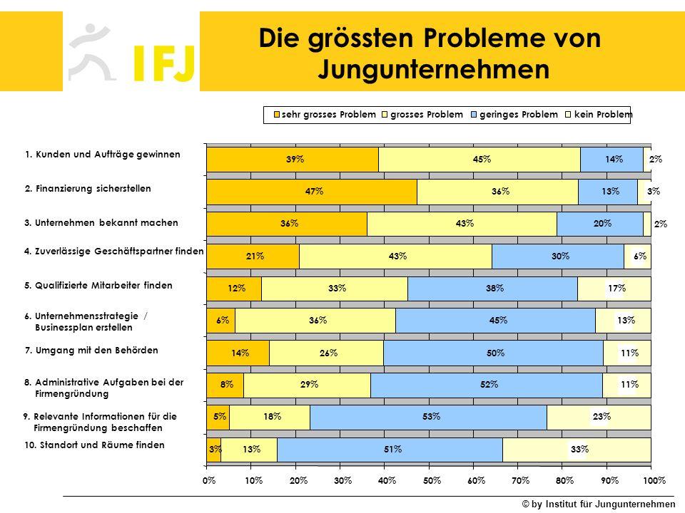 © by Institut für Jungunternehmen Die wichtigsten Fördermassnahmen 19% 28% 19% 24% 25% 39% 37% 27% 57% 65% 25% 36% 46% 48% 36% 43% 53% 29% 32% 27% 42% 30% 28% 27% 22% 21% 17% 12% 11% 6% 14% 6% 4% 5% 4% 2% 1% 3% 0%10%20%30%40%50%60%70%80%90%100% 11.Gründerwettbewerbe und Innovations preise 10.