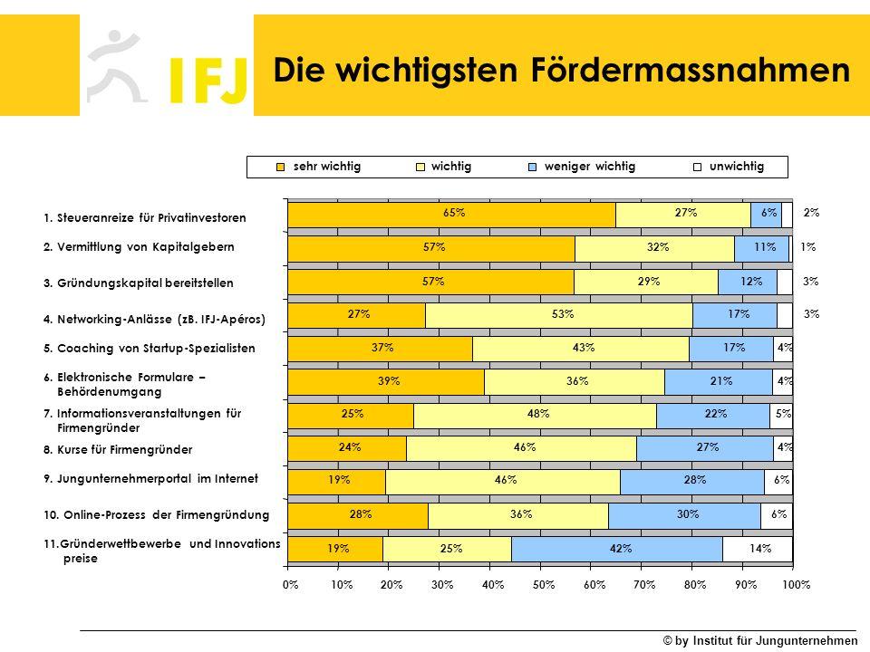 © by Institut für Jungunternehmen Die wichtigsten Fördermassnahmen 19% 28% 19% 24% 25% 39% 37% 27% 57% 65% 25% 36% 46% 48% 36% 43% 53% 29% 32% 27% 42%