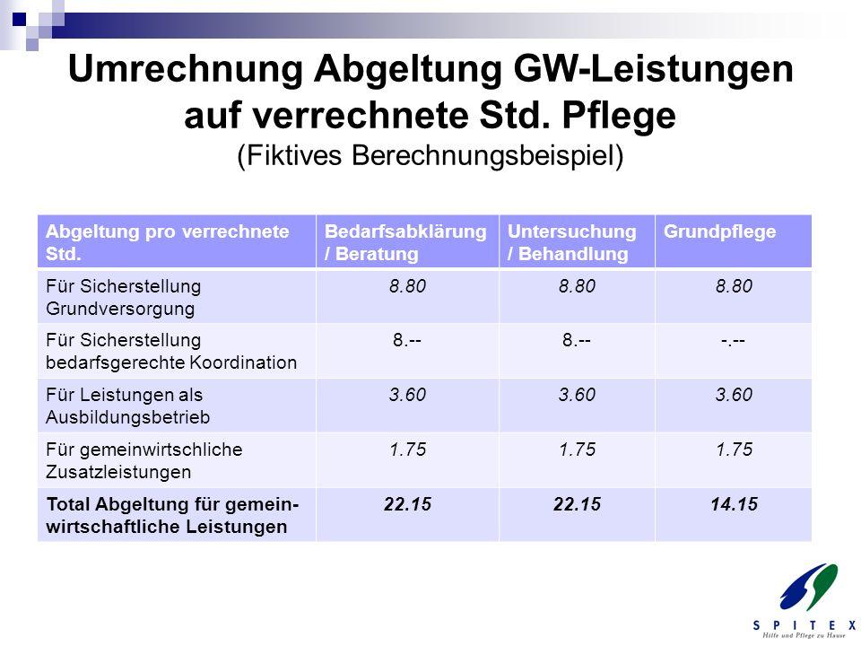 Umrechnung Abgeltung GW-Leistungen auf verrechnete Std. Pflege (Fiktives Berechnungsbeispiel) Abgeltung pro verrechnete Std. Bedarfsabklärung / Beratu