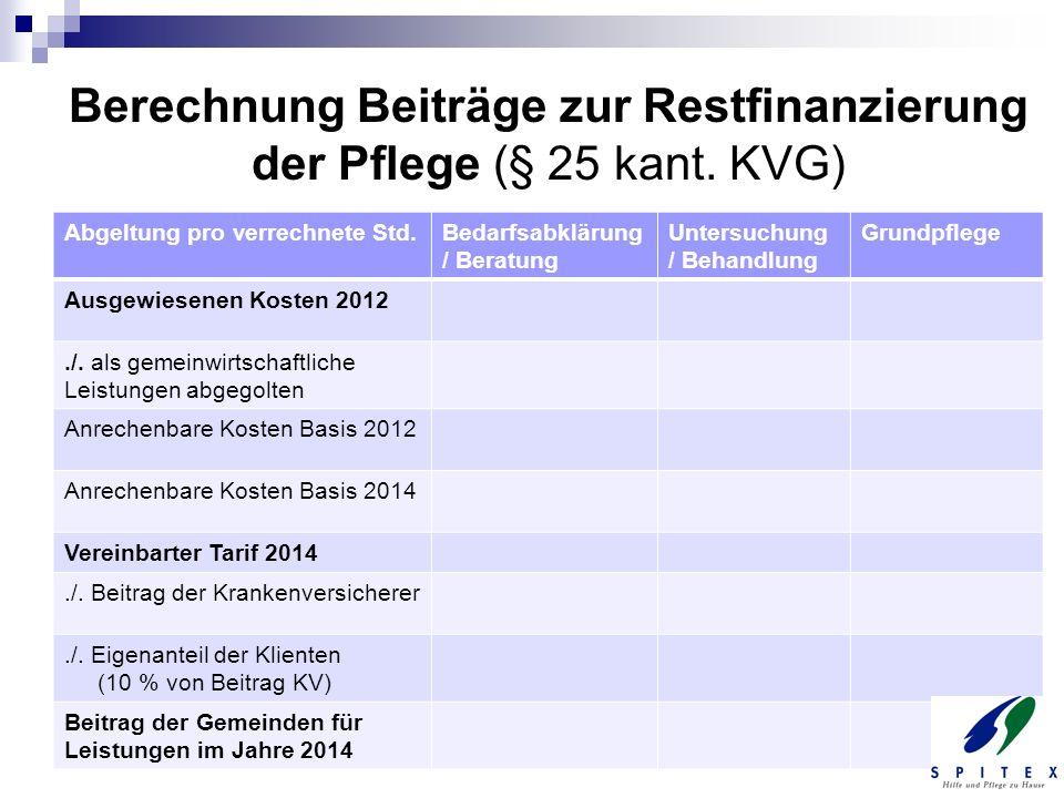Berechnung Beiträge zur Restfinanzierung der Pflege (§ 25 kant. KVG) Abgeltung pro verrechnete Std.Bedarfsabklärung / Beratung Untersuchung / Behandlu
