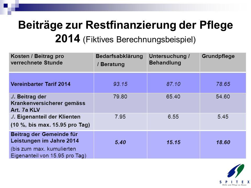 Beiträge zur Restfinanzierung der Pflege 2014 (Fiktives Berechnungsbeispiel) Kosten / Beitrag pro verrechnete Stunde Bedarfsabklärung / Beratung Unter