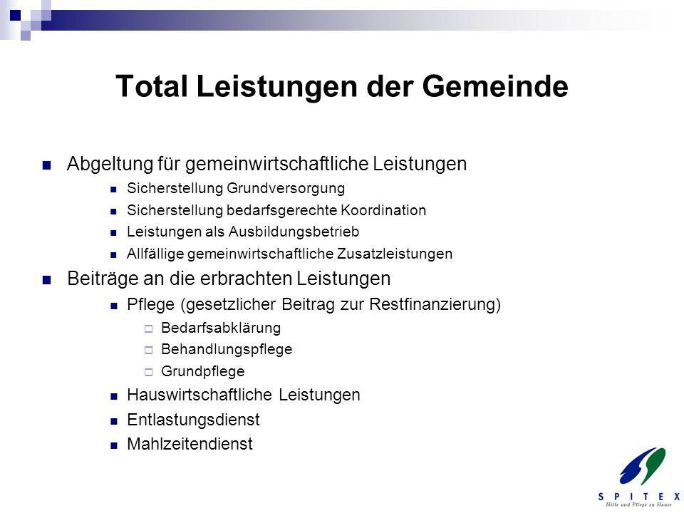 Total Leistungen der Gemeinde Abgeltung für gemeinwirtschaftliche Leistungen Sicherstellung Grundversorgung Sicherstellung bedarfsgerechte Koordinatio