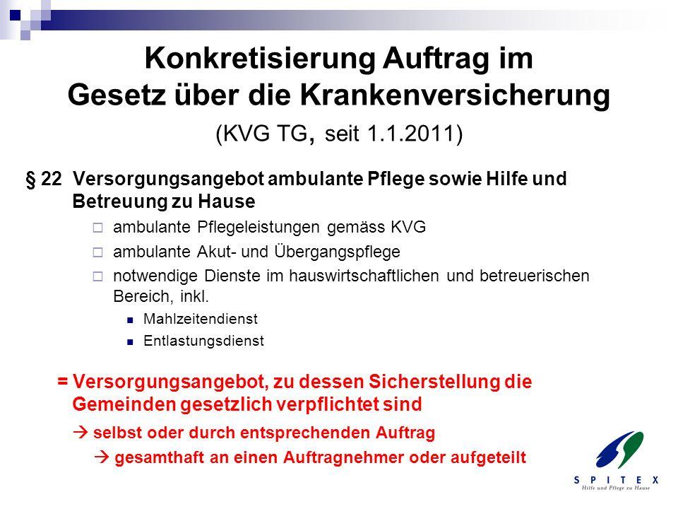 Anforderungen an Leistungserbringer konkretisiert in Spitex-Richtlinien des Kantons (seit 2008, ergänzt per 1.1.2011) Grundleistungen der Spitexorganisationen Umfasst auch besondere Leistungen z.B.