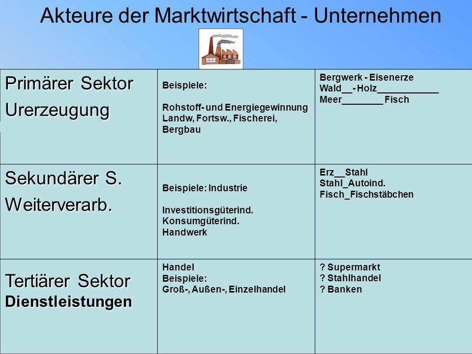 Akteure der Marktwirtschaft - Unternehmen Primärer SektorSekundärer Sektor Primärer Sektor Urerzeugung Beispiele: Rohstoff- und Energiegewinnung Landw