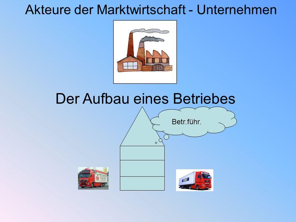 Akteure der Marktwirtschaft - Unternehmen Der Aufbau eines Betriebes Betr.führ.