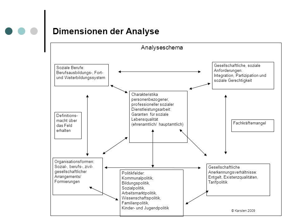 Dimensionen der Analyse Analyseschema Soziale Berufe: Berufsausbildungs-, Fort- und Weiterbildungssystem Gesellschaftliche, soziale Anforderungen: Int
