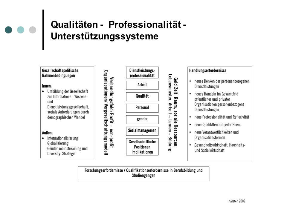 Unterstützungssysteme als wesentliche Akteurinnen der aktiven Professionalisierung Professionalisierungssackgassen zu öffnen und offen zuhalten, Professionalisierungsrelevantes Wissen immer weiterzuentwickeln und mit professionellen (Frauen) auszugestalten.