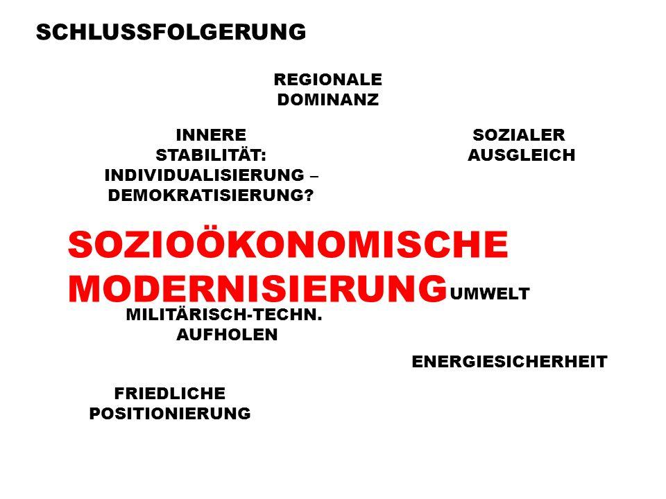 SCHLUSSFOLGERUNG REGIONALE DOMINANZ INNERE STABILITÄT: INDIVIDUALISIERUNG – DEMOKRATISIERUNG.