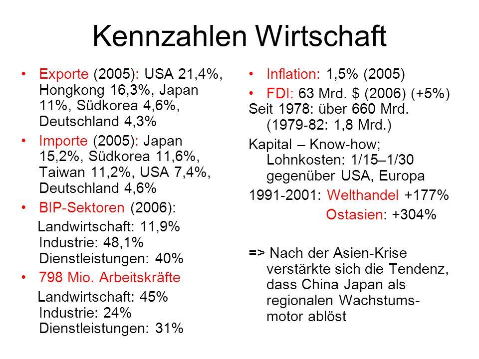 Kennzahlen Wirtschaft Exporte (2005): USA 21,4%, Hongkong 16,3%, Japan 11%, Südkorea 4,6%, Deutschland 4,3% Importe (2005): Japan 15,2%, Südkorea 11,6%, Taiwan 11,2%, USA 7,4%, Deutschland 4,6% BIP-Sektoren (2006): Landwirtschaft: 11,9% Industrie: 48,1% Dienstleistungen: 40% 798 Mio.