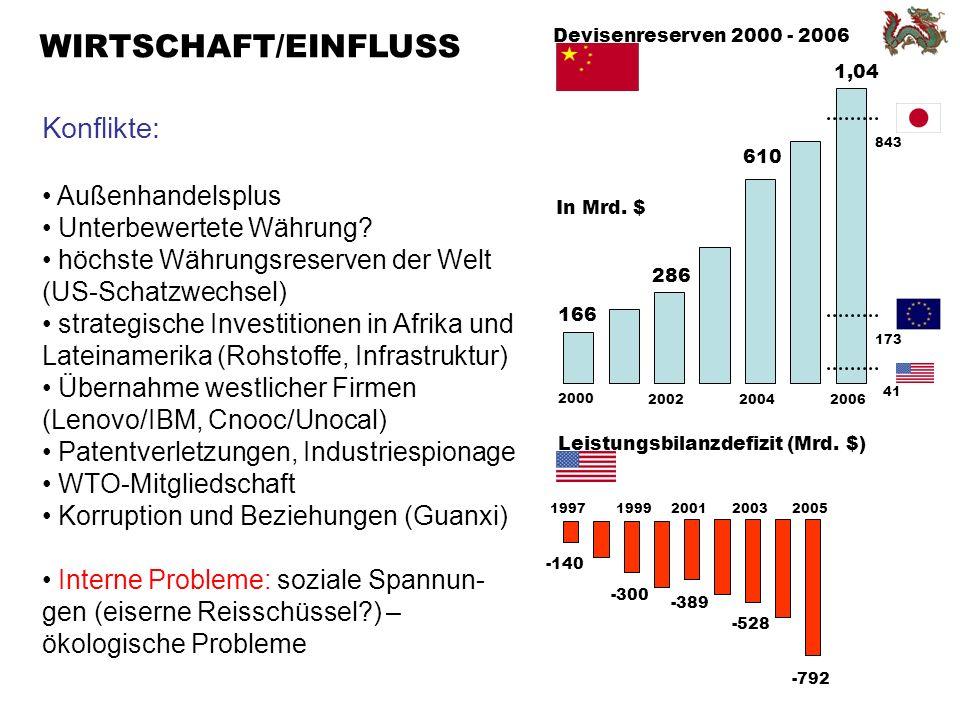 WIRTSCHAFT/EINFLUSS 166 Devisenreserven 2000 - 2006 2000 200220042006 In Mrd.