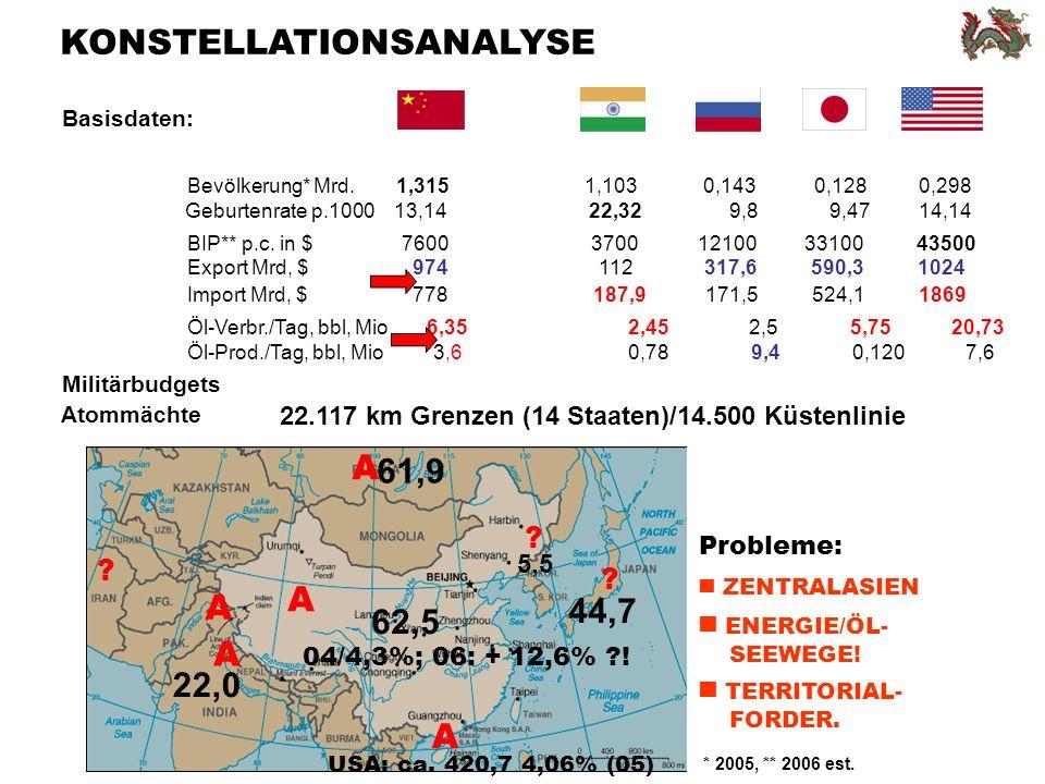 22.117 km Grenzen (14 Staaten)/14.500 Küstenlinie Basisdaten: Bevölkerung* Mrd.1,315 1,103 0,1430,1280,298 BIP** p.c.