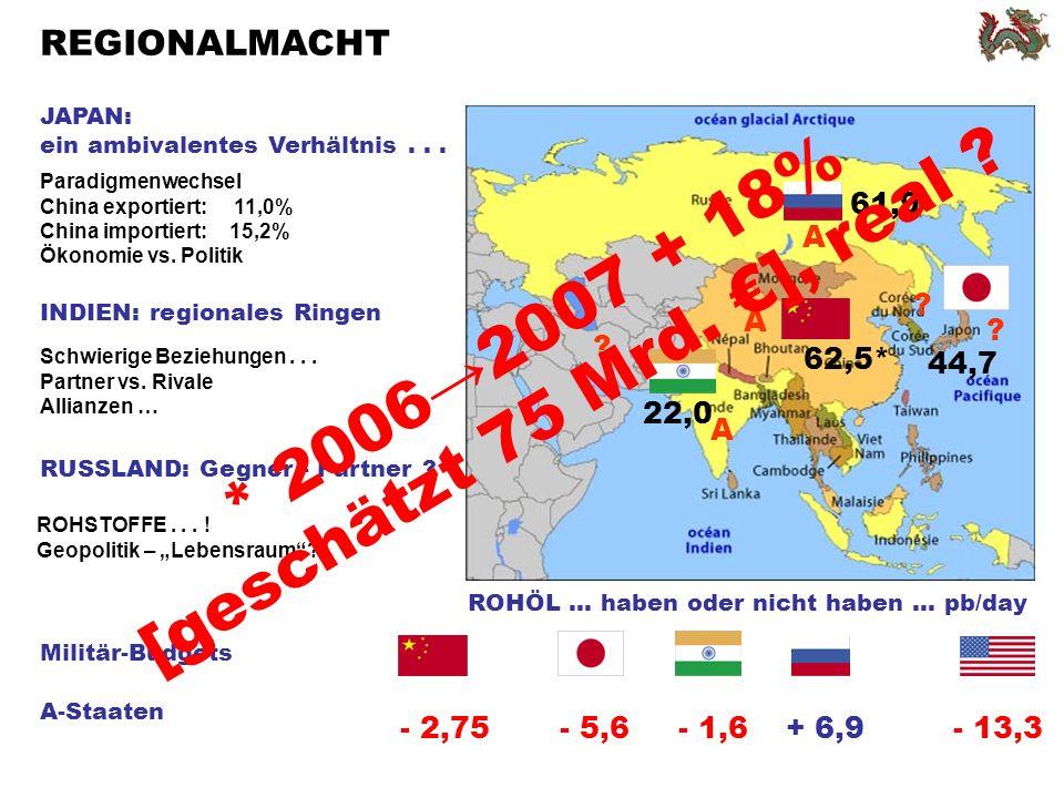Paradigmenwechsel China exportiert: 11,0% China importiert: 15,2% Ökonomie vs.