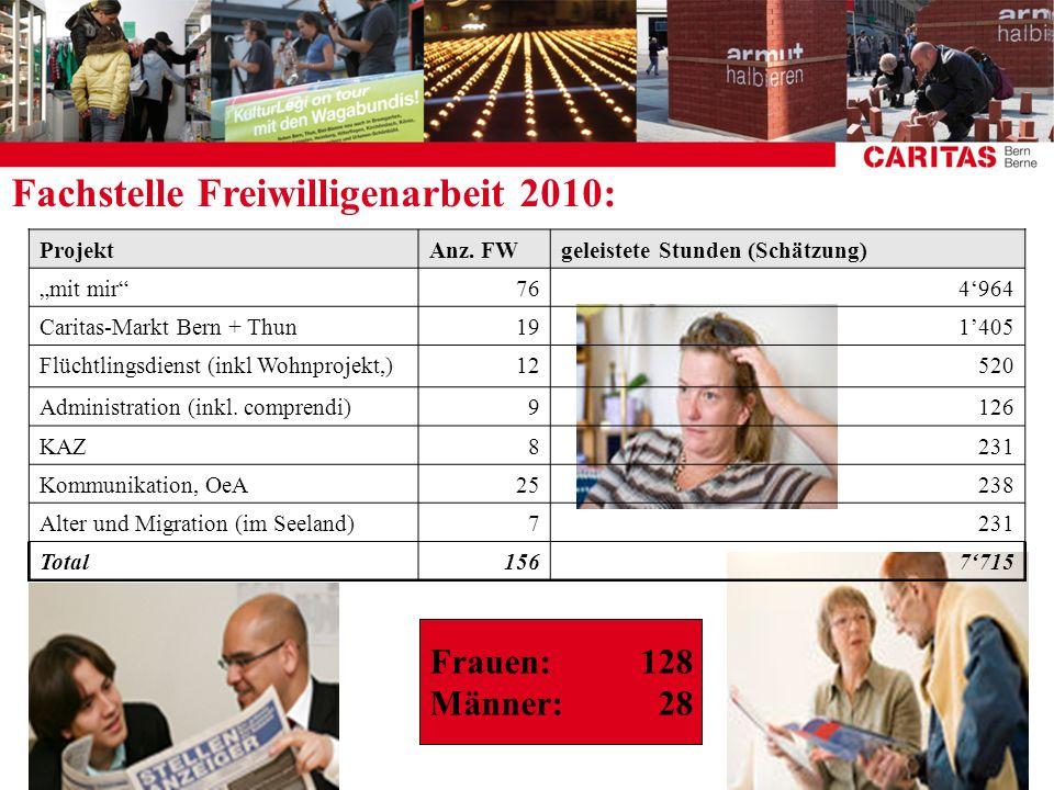 ProjektAnz. FWgeleistete Stunden (Schätzung) mit mir764964 Caritas-Markt Bern + Thun191405 Flüchtlingsdienst (inkl Wohnprojekt,)12520 Administration (