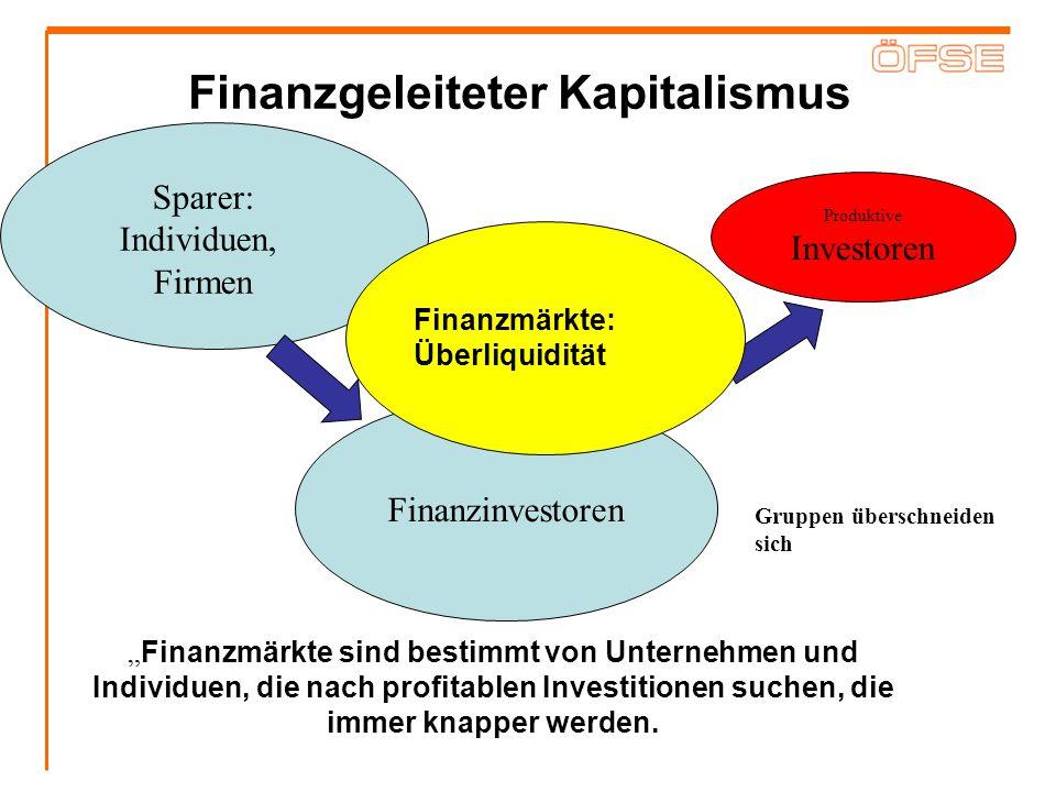 Finanzgeleiteter Kapitalismus Produktive Investoren Finanzmärkte sind bestimmt von Unternehmen und Individuen, die nach profitablen Investitionen such