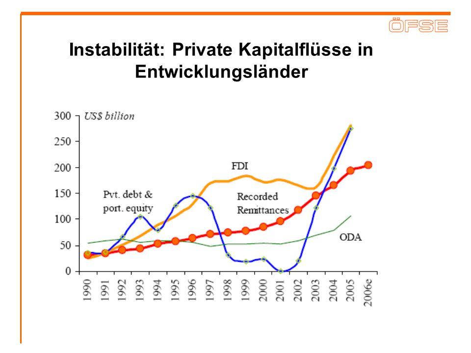 Instabilität: Private Kapitalflüsse in Entwicklungsländer