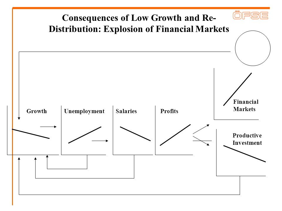 Profits Productive Investment Financial Markets UnemploymentSalariesGrowth Consequences of Low Growth and Re- Distribution: Explosion of Financial Mar