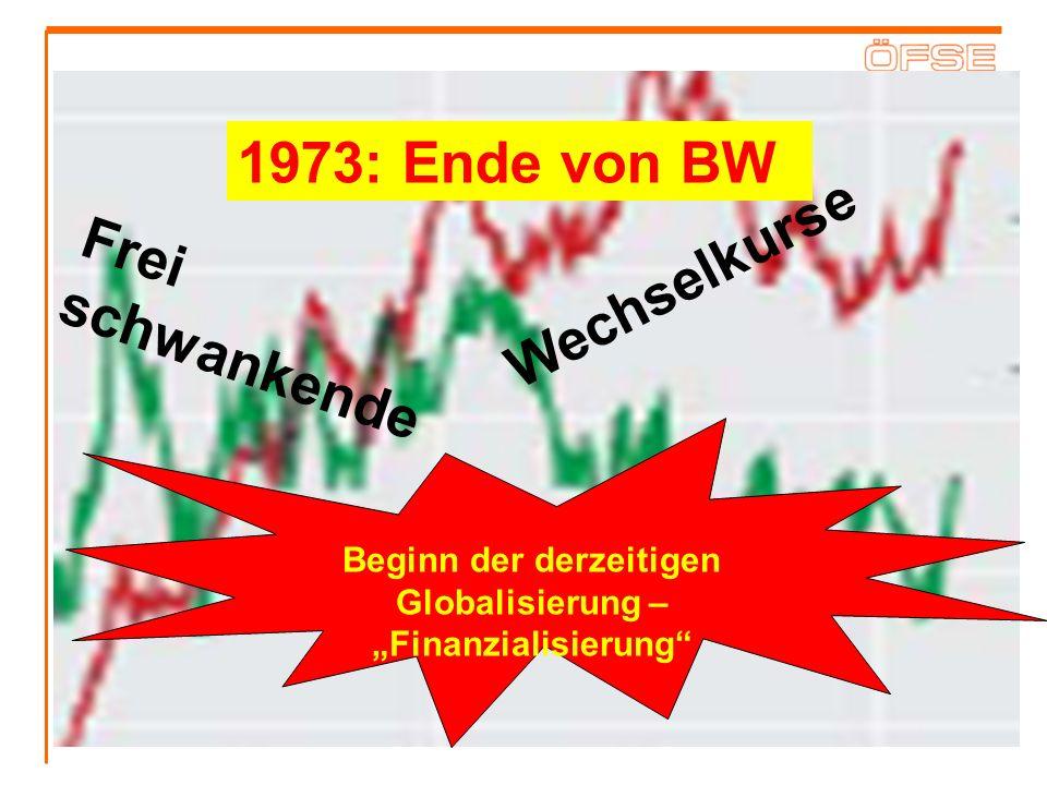 Neue Geld und Finanzpolitik Hohe Zinssätze Inflationsbekämpfung Deregulierung und Liberalisierung der Finanzmärkte Kombiniert mit Revolution der Informationstechnologie Änderung der Rolle der Finanzmärkte