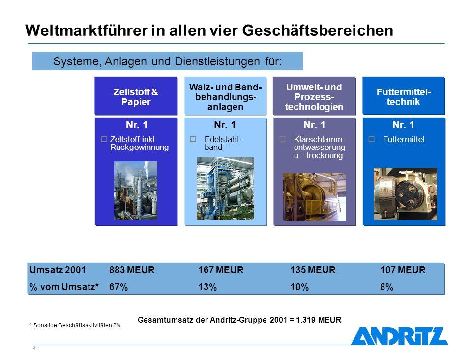 4 Weltmarktführer in allen vier Geschäftsbereichen Futtermittel- technik Umwelt- und Prozess- technologien Zellstoff & Papier Walz- und Band- behandlu