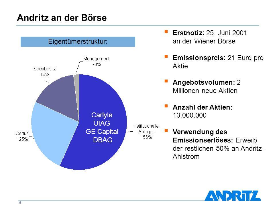 6 Andritz an der Börse Erstnotiz: 25. Juni 2001 an der Wiener Börse Emissionspreis: 21 Euro pro Aktie Angebotsvolumen: 2 Millionen neue Aktien Anzahl