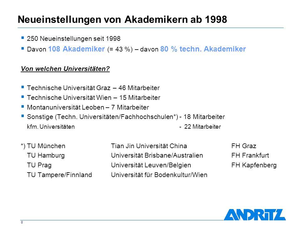 8 Neueinstellungen von Akademikern ab 1998 250 Neueinstellungen seit 1998 Davon 108 Akademiker (= 43 %) – davon 80 % techn. Akademiker Von welchen Uni