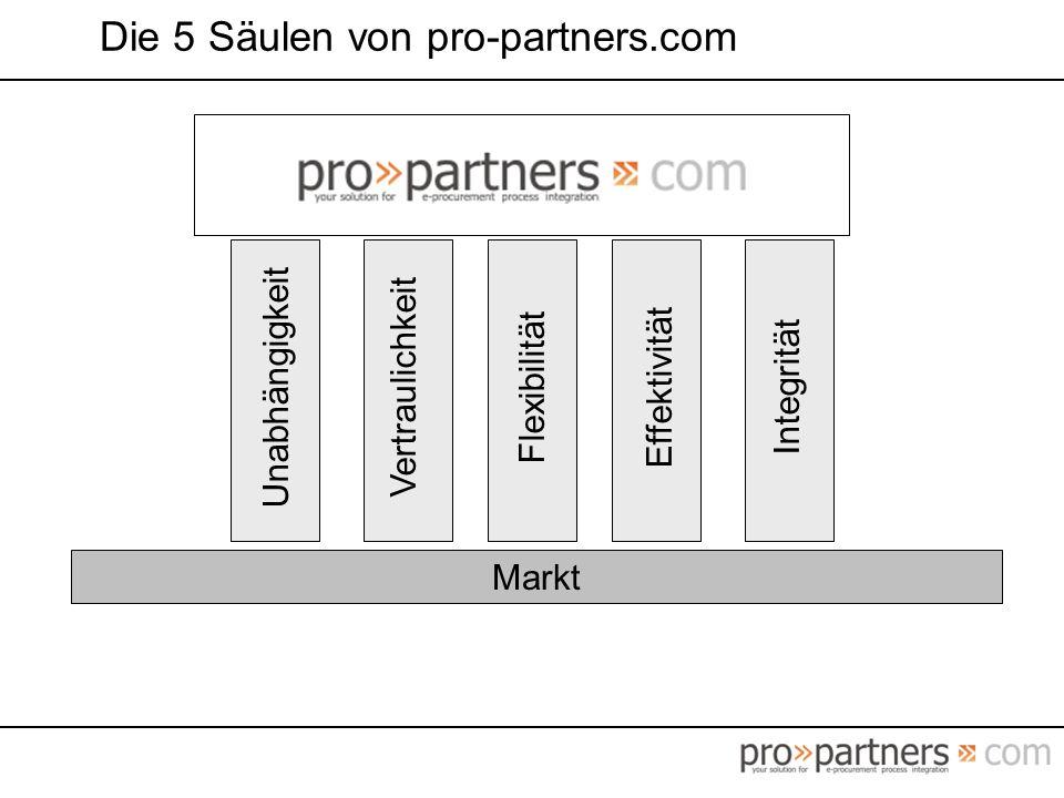 Die 5 Säulen von pro-partners.com Unabhängigkeit Vertraulichkeit Flexibilität Effektivität Integrität Markt
