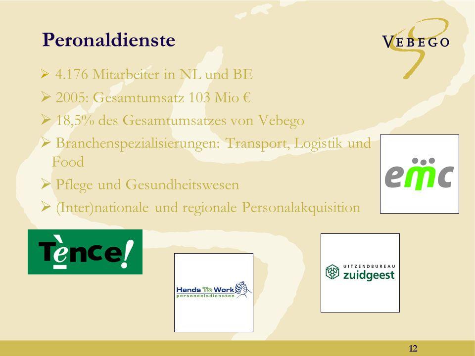 11 Facility Management 63 Mitarbeiter tätig in den Niederlanden 2005: Umsatz 15 Mio, verantwortlich für den Einkauf von Firmenbedarf in Höhe von 65 Mi