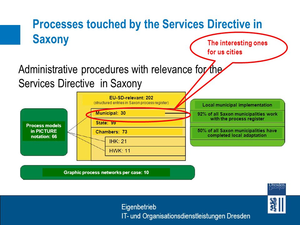 Eigenbetrieb IT- Dienstleistungen Dresden Eigenbetrieb IT- und Organisationsdienstleistungen Dresden Processes touched by the Services Directive in Saxony Administrative procedures with relevance for the Services Directive in Saxony Process models in PICTURE notation: 66 Graphic process networks per case: 10 Local municipal implementation 92% of all Saxon municipalities work with the process register EU-SD-relevant: 202 (structured entries in Saxon process register) 50% of all Saxon municipalities have completed local adaptation State: 99 Municipal: 30 Chambers: 73 The interesting ones for us cities