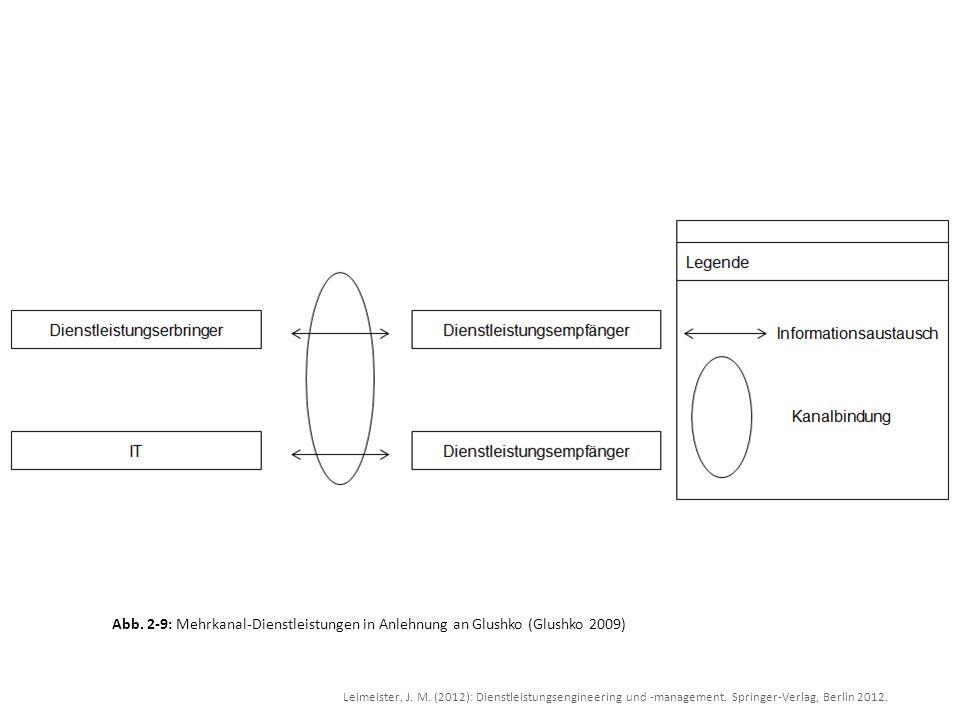 Leimeister, J. M. (2012): Dienstleistungsengineering und -management. Springer-Verlag, Berlin 2012. Abb. 2-9: Mehrkanal-Dienstleistungen in Anlehnung