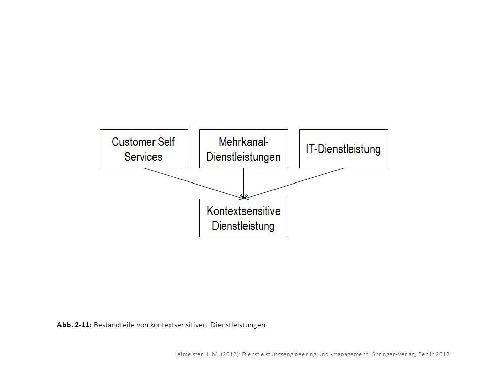 Leimeister, J. M. (2012): Dienstleistungsengineering und -management. Springer-Verlag, Berlin 2012. Abb. 2-11: Bestandteile von kontextsensitiven Dien