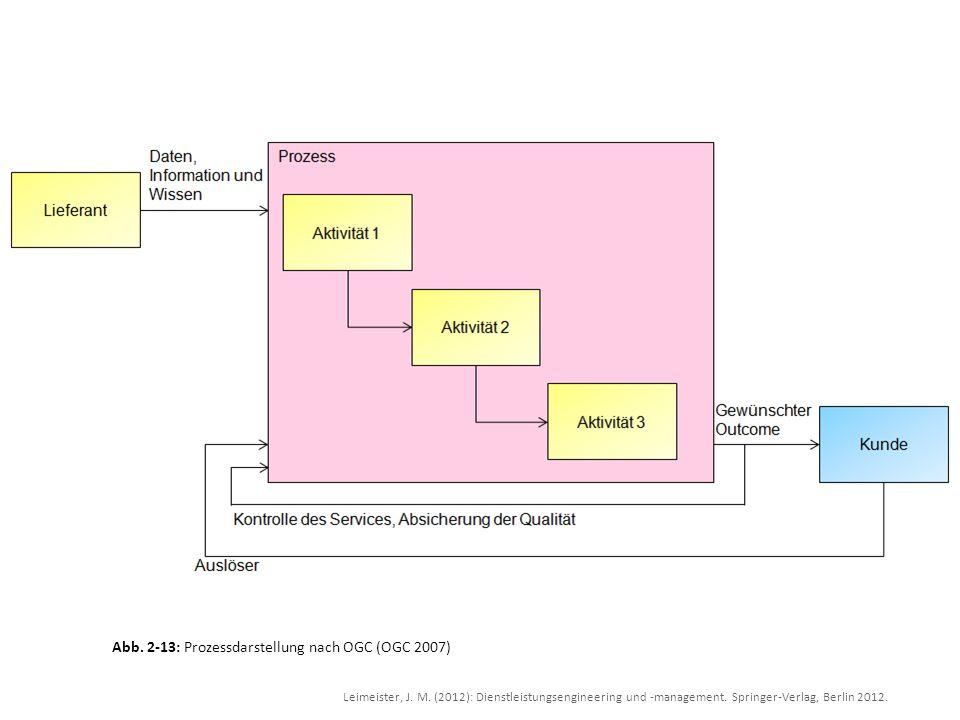 Leimeister, J. M. (2012): Dienstleistungsengineering und -management. Springer-Verlag, Berlin 2012. Abb. 2-13: Prozessdarstellung nach OGC (OGC 2007)