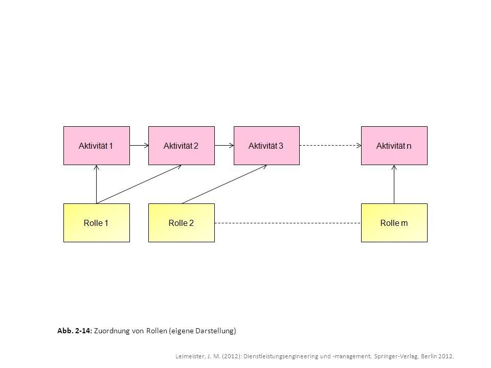Leimeister, J. M. (2012): Dienstleistungsengineering und -management. Springer-Verlag, Berlin 2012. Abb. 2-14: Zuordnung von Rollen (eigene Darstellun