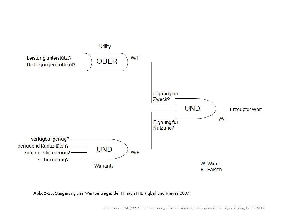 Leimeister, J. M. (2012): Dienstleistungsengineering und -management. Springer-Verlag, Berlin 2012. Abb. 2-15: Steigerung des Wertbeitrages der IT nac