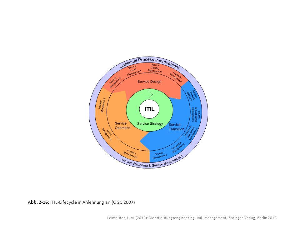 Leimeister, J. M. (2012): Dienstleistungsengineering und -management. Springer-Verlag, Berlin 2012. Abb. 2-16: ITIL-Lifecycle in Anlehnung an (OGC 200