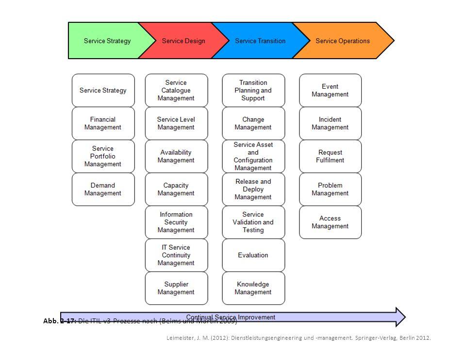 Leimeister, J. M. (2012): Dienstleistungsengineering und -management. Springer-Verlag, Berlin 2012. Abb. 2-17: Die ITIL v3-Prozesse nach (Beims und Ma