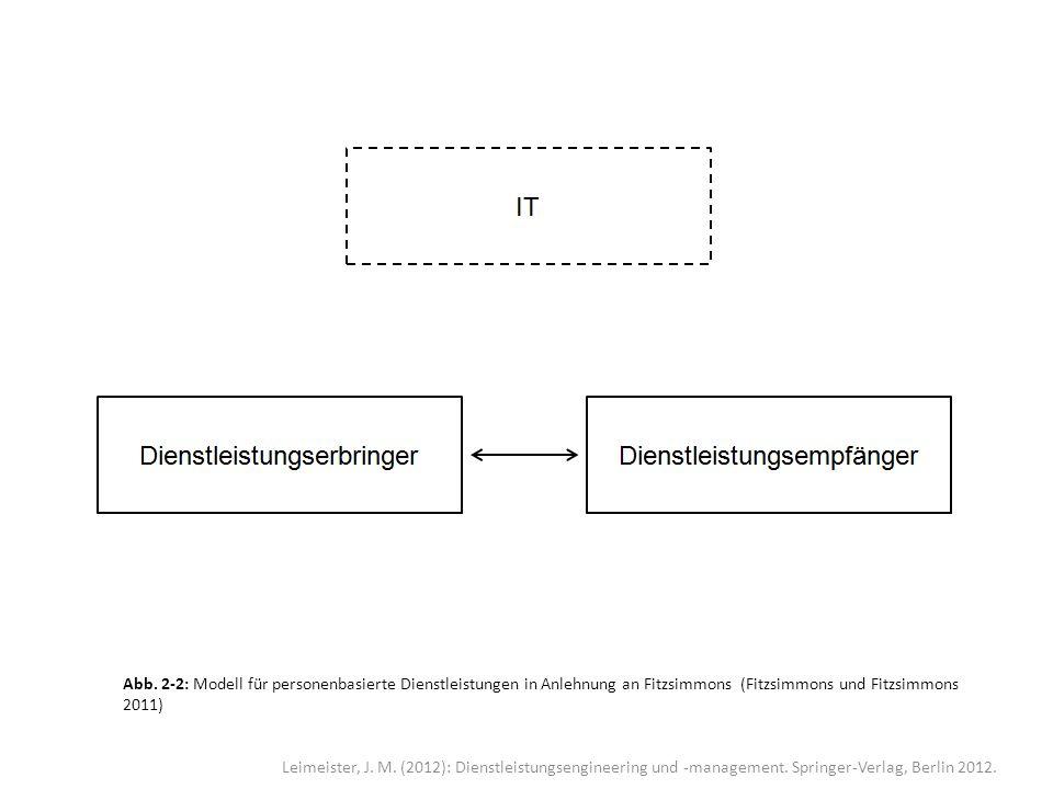 Leimeister, J. M. (2012): Dienstleistungsengineering und -management. Springer-Verlag, Berlin 2012. Abb. 2-2: Modell für personenbasierte Dienstleistu