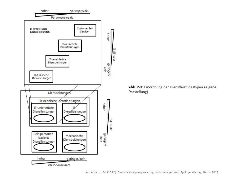 Leimeister, J. M. (2012): Dienstleistungsengineering und -management. Springer-Verlag, Berlin 2012. Abb. 2-3: Einordnung der Dienstleistungstypen (eig