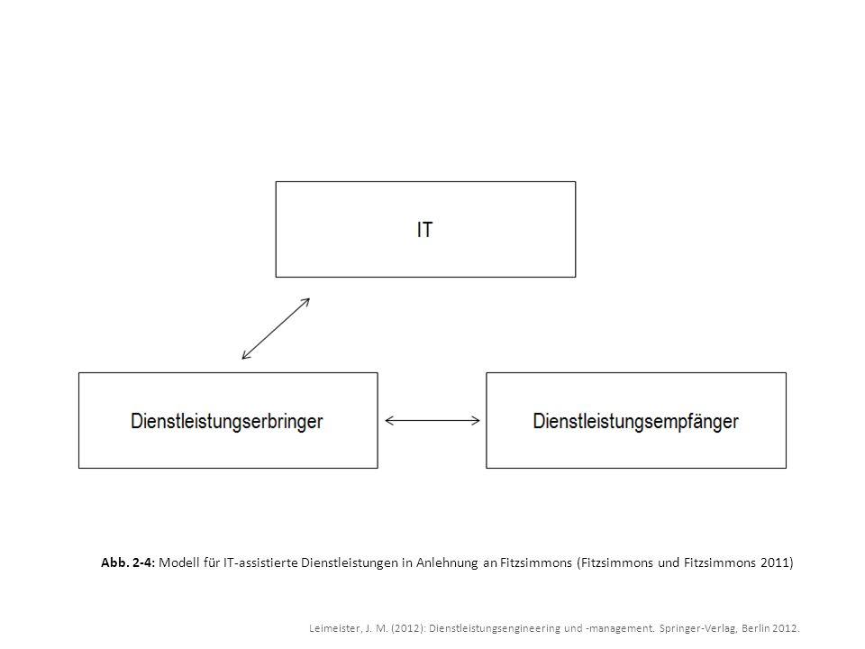 Leimeister, J. M. (2012): Dienstleistungsengineering und -management. Springer-Verlag, Berlin 2012. Abb. 2-4: Modell für IT-assistierte Dienstleistung