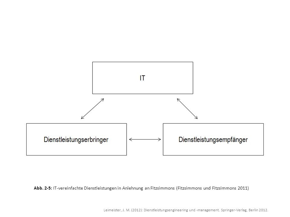 Leimeister, J. M. (2012): Dienstleistungsengineering und -management. Springer-Verlag, Berlin 2012. Abb. 2-5: IT-vereinfachte Dienstleistungen in Anle