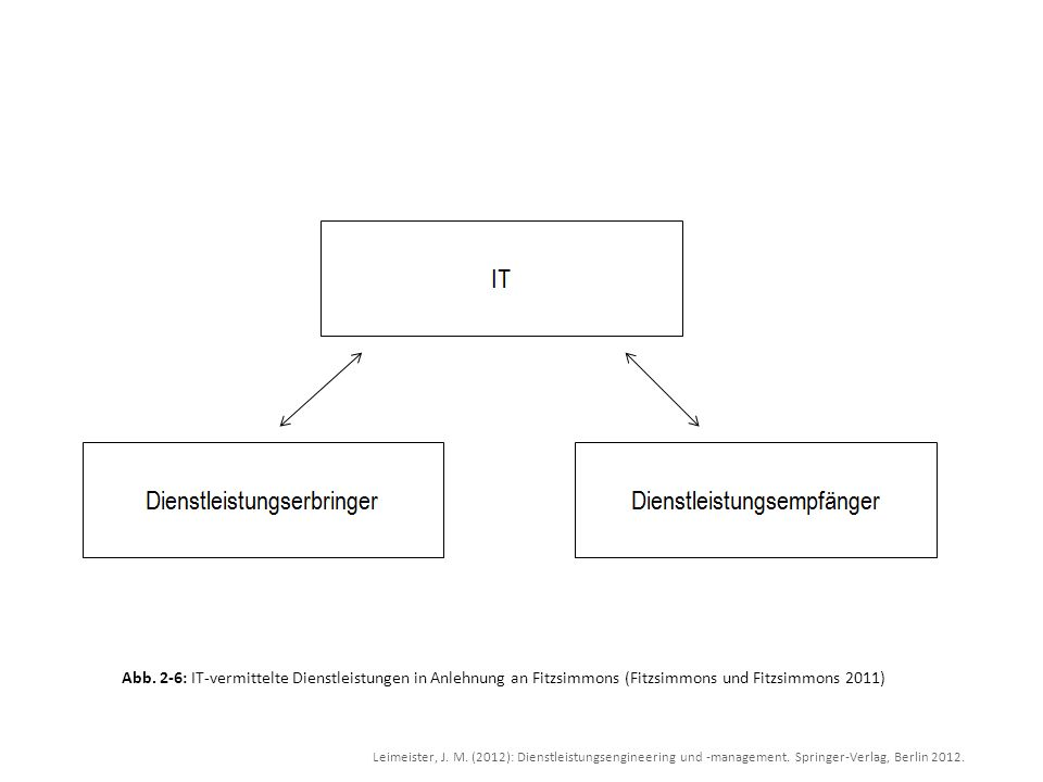 Leimeister, J. M. (2012): Dienstleistungsengineering und -management. Springer-Verlag, Berlin 2012. Abb. 2-6: IT-vermittelte Dienstleistungen in Anleh