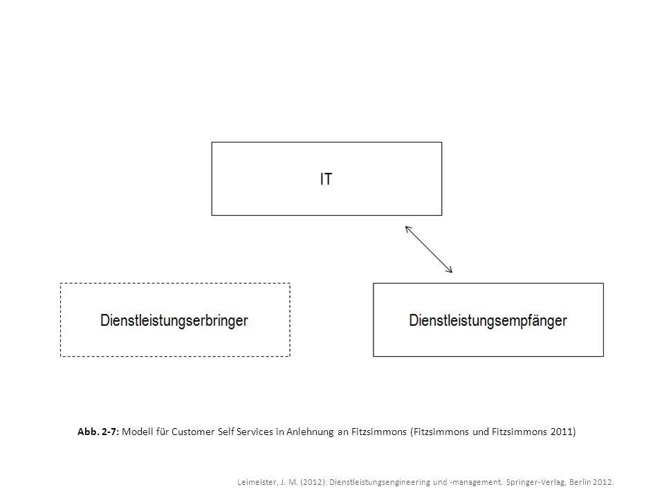 Leimeister, J. M. (2012): Dienstleistungsengineering und -management. Springer-Verlag, Berlin 2012. Abb. 2-7: Modell für Customer Self Services in Anl