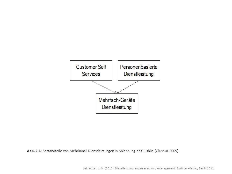 Leimeister, J. M. (2012): Dienstleistungsengineering und -management. Springer-Verlag, Berlin 2012. Abb. 2-8: Bestandteile von Mehrkanal-Dienstleistun
