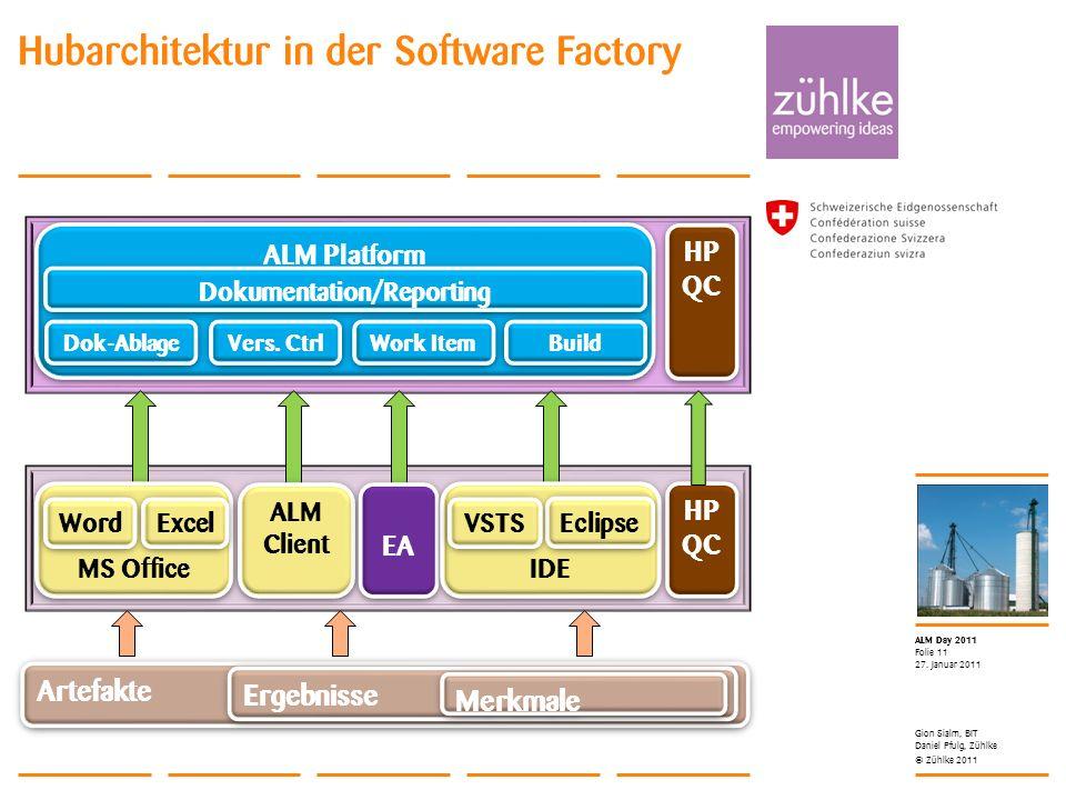 © Zühlke 2011 ALM Day 2011 27. Januar 2011 Folie 11 Hubarchitektur in der Software Factory Gion Sialm, BIT Daniel Pfulg, Zühlke Artefakte Ergebnisse M