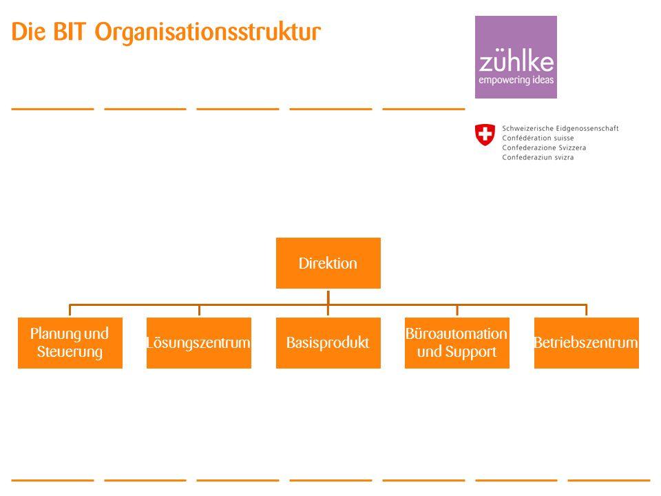 © Zühlke 2011 ALM Day 2011 Die BIT Organisationsstruktur Direktion Planung und Steuerung LösungszentrumBasisprodukt Büroautomation und Support Betrieb